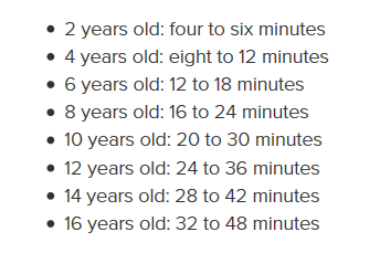 attention span chart
